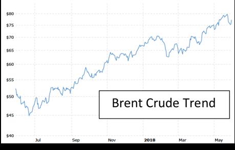 Brent crude trend