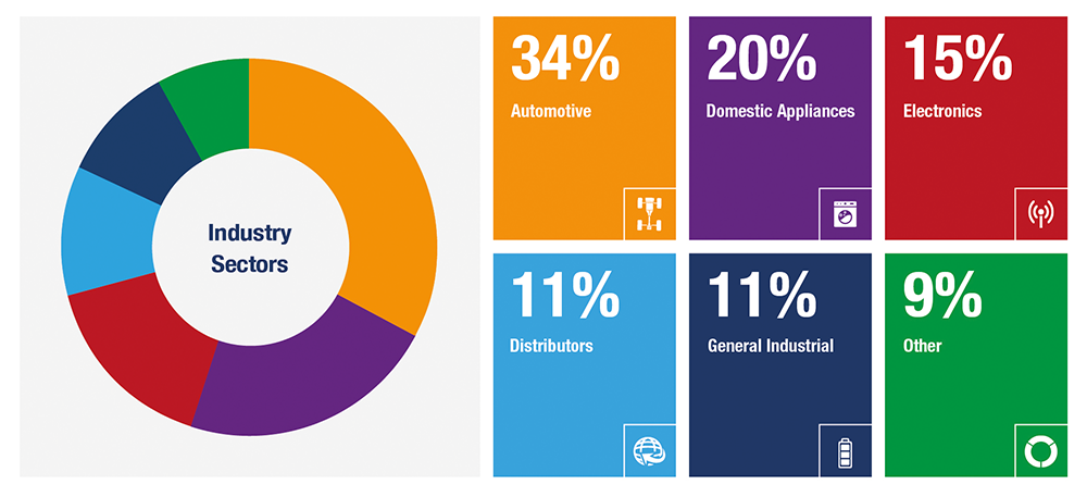 TR Industry Sectors 2020