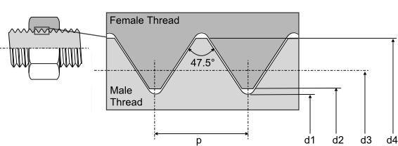 BA Thread Geometry