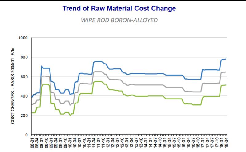Trend raw mat cost change